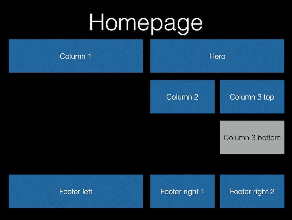 Homepage widget areas